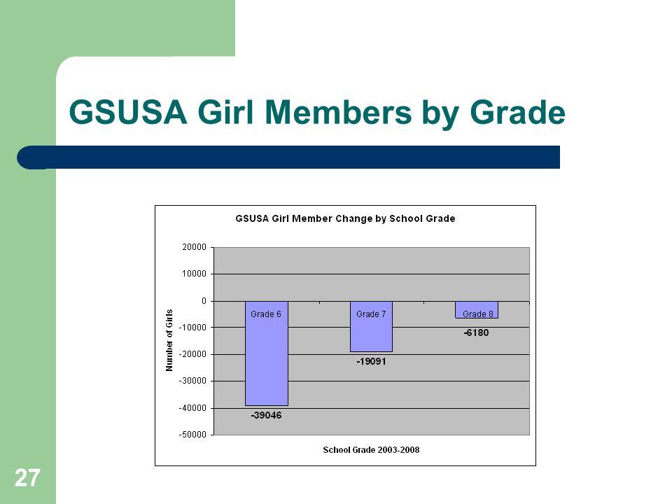 27 GSUSA Girl Members by Grade