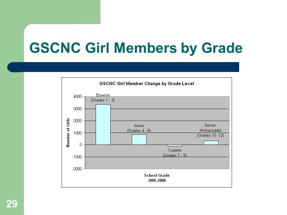 29 GSCNC Girl Members by Grade