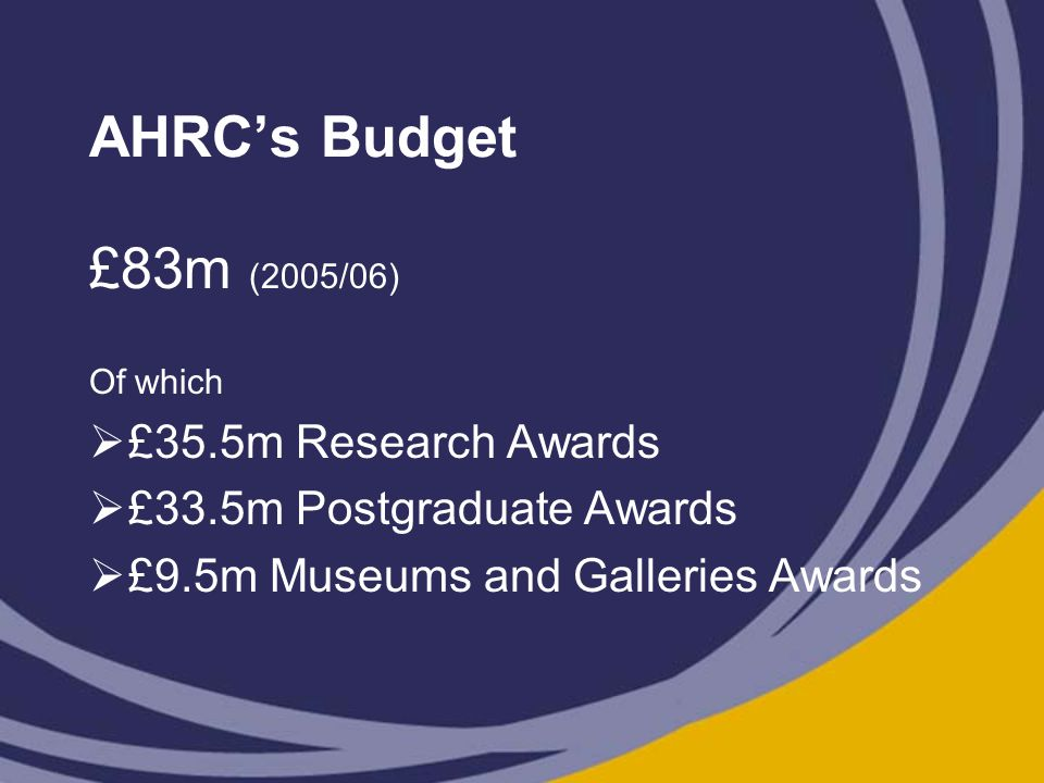 AHRC's Budget £83m (2005/06) Of which  £35.5m Research Awards  £33.5m Postgraduate Awards  £9.5m Museums and Galleries Awards