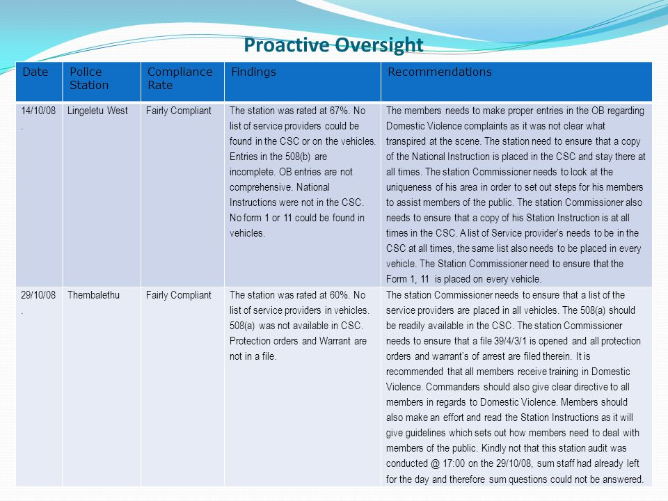 Proactive Oversight DatePolice Station Compliance Rate FindingsRecommendations 14/10/08.