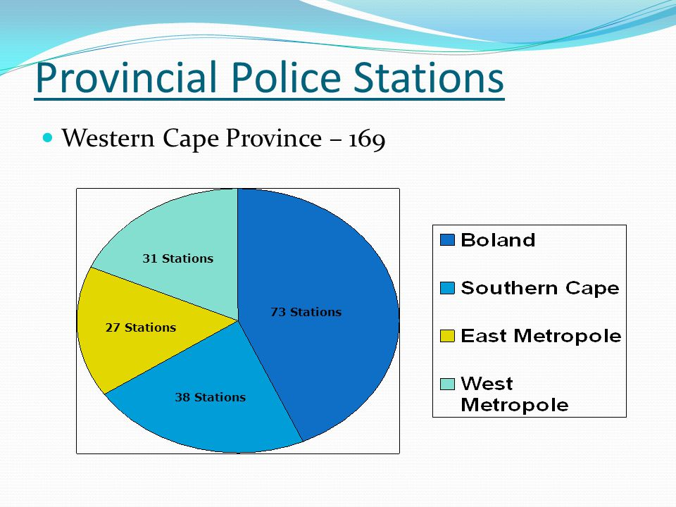 Provincial Police Stations Western Cape Province – 169 31 Stations 73 Stations 38 Stations 27 Stations