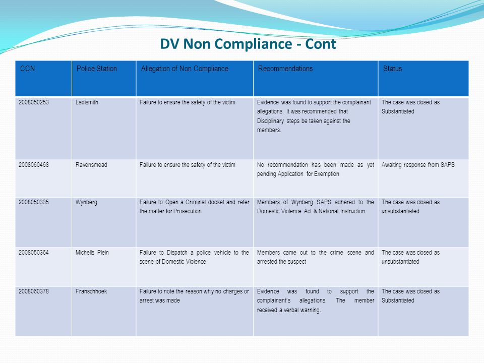 DV Non Compliance - Cont CCNPolice StationAllegation of Non ComplianceRecommendationsStatus 2008050253LadismithFailure to ensure the safety of the victim Evidence was found to support the complainant allegations.