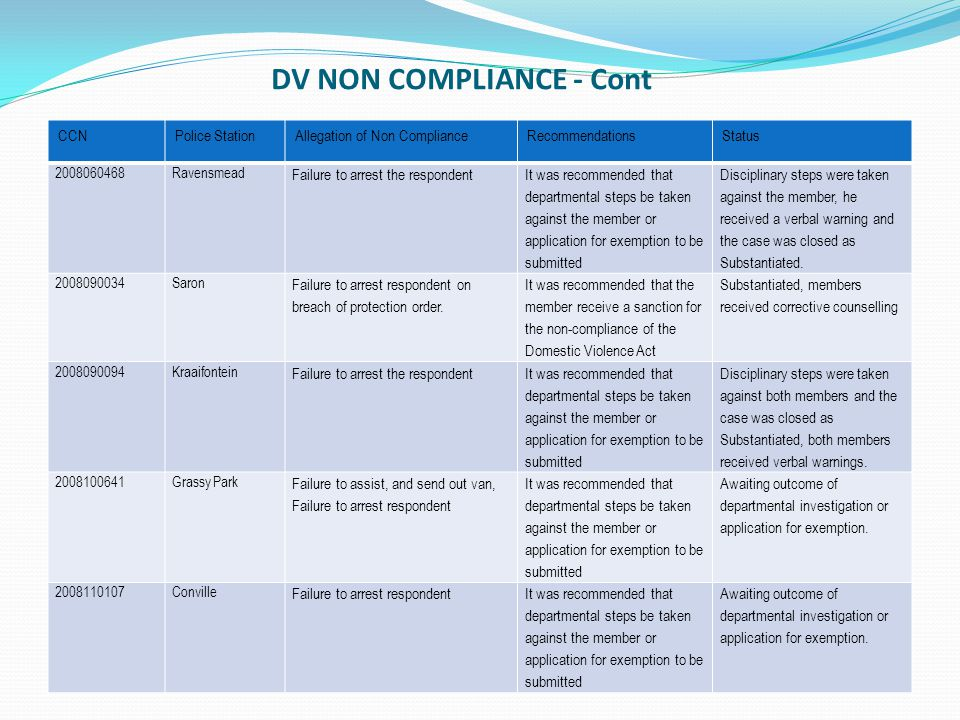 DV NON COMPLIANCE - Cont CCN Police Station Allegation of Non Compliance Recommendatio ns Status CCNPOLICE STATIONALLEGATION OF NON COMPLIANCERECOMMENDATIONSSTATUS 2008110189Kleinvlei Failure to open a case docket for victim, failure to arrest respondent It was recommended that departmental steps be taken against the member or application for exemption to be submitted Awaiting outcome of departmental investigation or application for exemption.