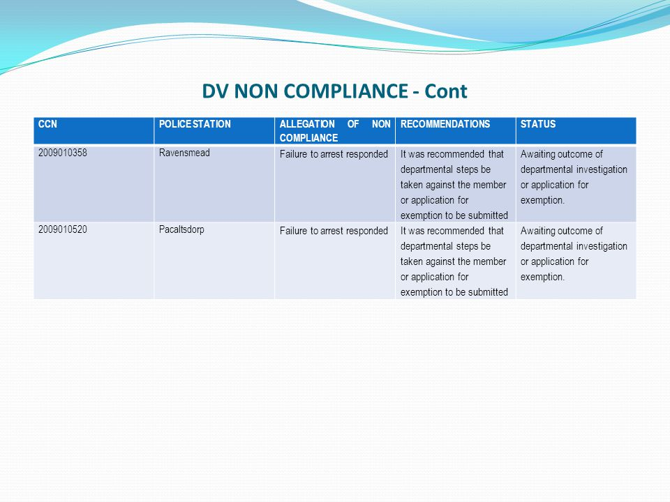 DV NON COMPLIANCE - Cont CCNPOLICE STATION ALLEGATION OF NON COMPLIANCE RECOMMENDATIONSSTATUS 2009010358Ravensmead Failure to arrest responded It was recommended that departmental steps be taken against the member or application for exemption to be submitted Awaiting outcome of departmental investigation or application for exemption.