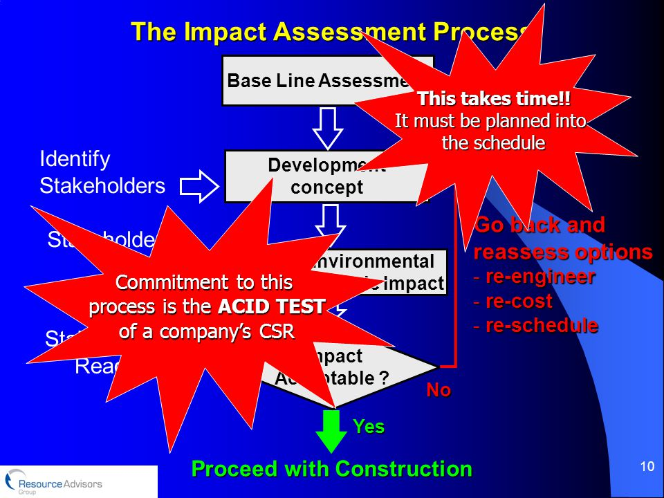 10 The Impact Assessment Process Development concept Evaluate Environmental & Socio-Economic Impact Impact Acceptable .
