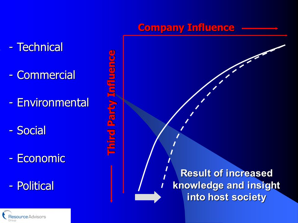 - Technical - Commercial - Environmental - Social - Economic - Political Company Influence Third Party Influence Result of increased knowledge and insight into host society
