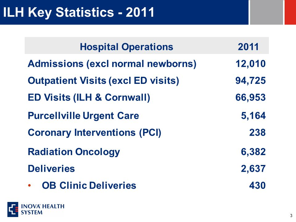 3 ILH Key Statistics - 2011 Hospital Operations2011 Admissions (excl normal newborns)12,010 Outpatient Visits (excl ED visits)94,725 ED Visits (ILH & Cornwall)66,953 Purcellville Urgent Care5,164 Coronary Interventions (PCI)238 Radiation Oncology6,382 Deliveries2,637 OB Clinic Deliveries430