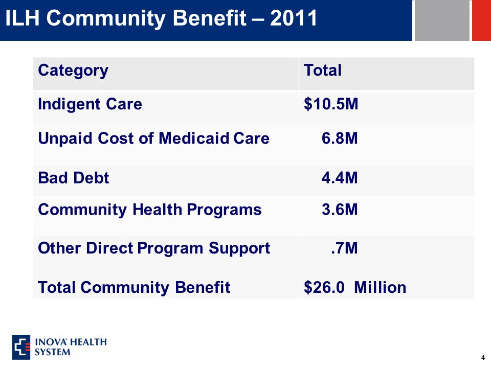 4 ILH Community Benefit – 2011 CategoryTotal Indigent Care$10.5M Unpaid Cost of Medicaid Care 6.8M Bad Debt 4.4M Community Health Programs 3.6M Other Direct Program Support Total Community Benefit.7M $26.0 Million