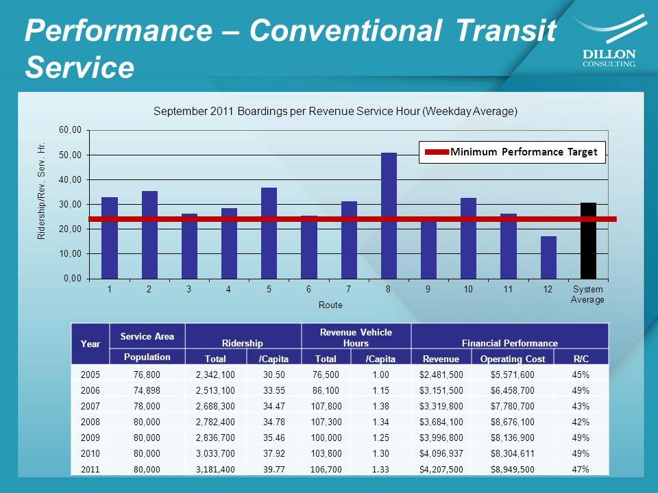 Performance – Handi-Van Year Revenue Vehicle Hours* Number of Peak Vehicles Registrants Ridership**Financial Performance Total/CapitaTotal /Service Hour/CapitaRevenue Operating CostR/C 200516,00072,0690.026940,9002.560.5326$58,800$850,2007% 200615,39071,3100.017539,2002.550.5234$58,000$893,2006% 200714,50071,4200.018240,5002.790.5192$57,800$967,9406% 200814,60071,6290.020441,7002.860.5213$61,100$937,0007% 200915,40071,6520.020737,0002.400.4625$60,300$964,5006% 201012,60071,8110.022634,2002.710.4275$71,800$994,1007% 201114,60071,4990.078734,8002.380.435$73,100$1,017,0007% *Dedicated **Dedicated and Non-Dedicated