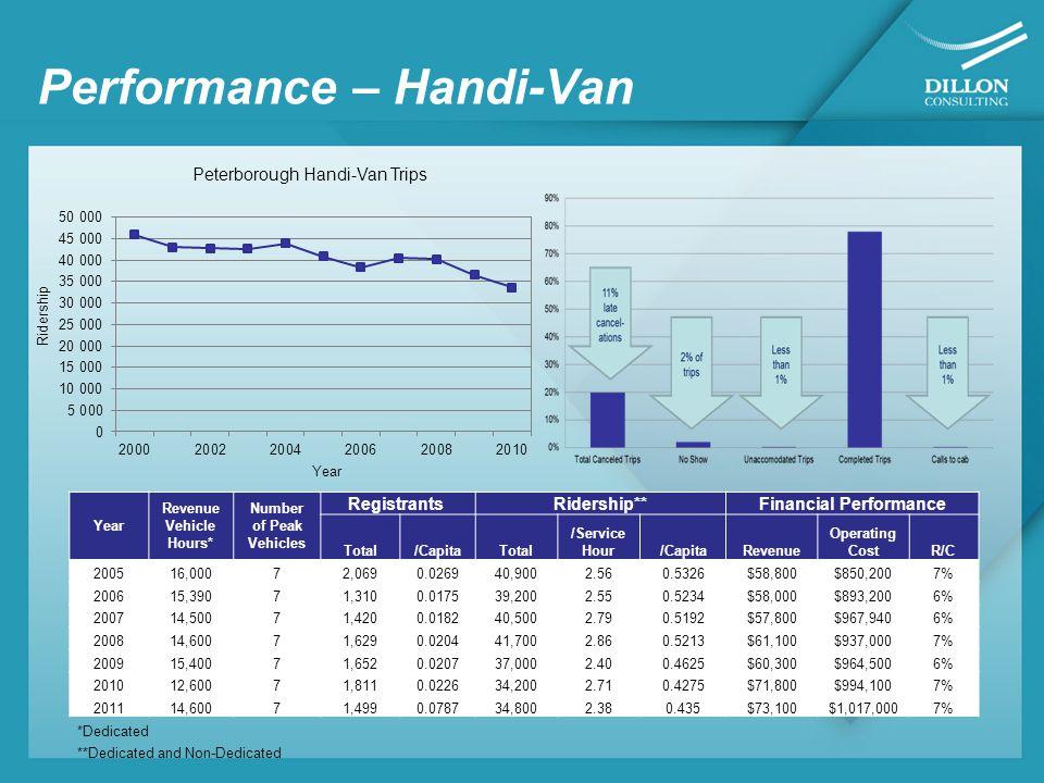 Peer Group Comparison Conventional Transit (2010 data) SAP Population 94,493 120,000112,08880,000 69,900110,00095,211