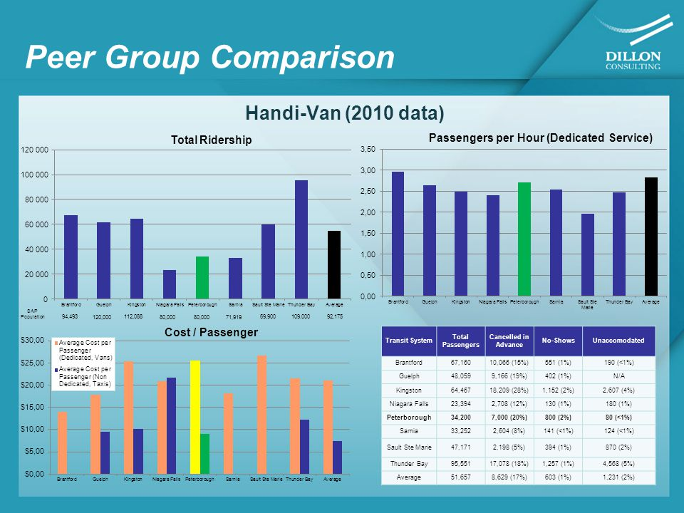 Peer Group Comparison Handi-Van (2010 data) SAP Population 94,493 120,000 112,088 80,000 69,900109,00092,175 71,919 Transit System Total Passengers Cancelled in Advance No-ShowsUnaccomodated Brantford67,16010,066 (15%)551 (1%)190 (<1%) Guelph48,0599,166 (19%)402 (1%)N/A Kingston64,46718,209 (28%)1,152 (2%)2,607 (4%) Niagara Falls23,3942,708 (12%)130 (1%)180 (1%) Peterborough34,2007,000 (20%)800 (2%)80 (<1%) Sarnia33,2522,604 (8%)141 (<1%)124 (<1%) Sault Ste Marie47,1712,198 (5%)394 (1%)870 (2%) Thunder Bay95,55117,078 (18%)1,257 (1%)4,568 (5%) Average51,6578,629 (17%)603 (1%)1,231 (2%)