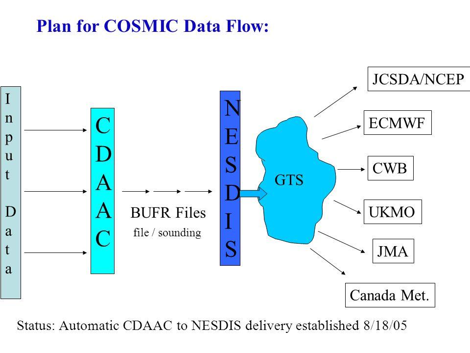 InputDataInputData CDAAC CDAAC NESDISNESDIS GTS JCSDA/NCEP ECMWF CWB UKMO Canada Met. JMA BUFR Files file / sounding Plan for COSMIC Data Flow: Status