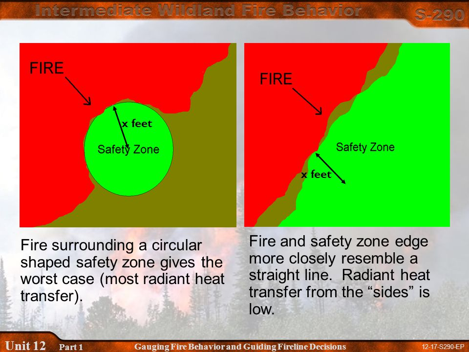 12-17-S290-EP Gauging Fire Behavior and Guiding Fireline Decisions Unit 12 Part 1 Fire surrounding a circular shaped safety zone gives the worst case (most radiant heat transfer).
