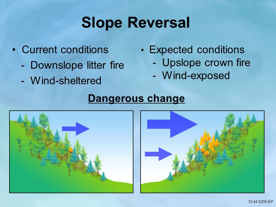 12-44-S290-EP Gauging Fire Behavior and Guiding Fireline Decisions Unit 12 Part 1 12-44-S290-EP Current conditions - Downslope litter fire - Wind-sheltered Expected conditions - Upslope crown fire - Wind-exposed Dangerous change 12-44-S290-EP Slope Reversal