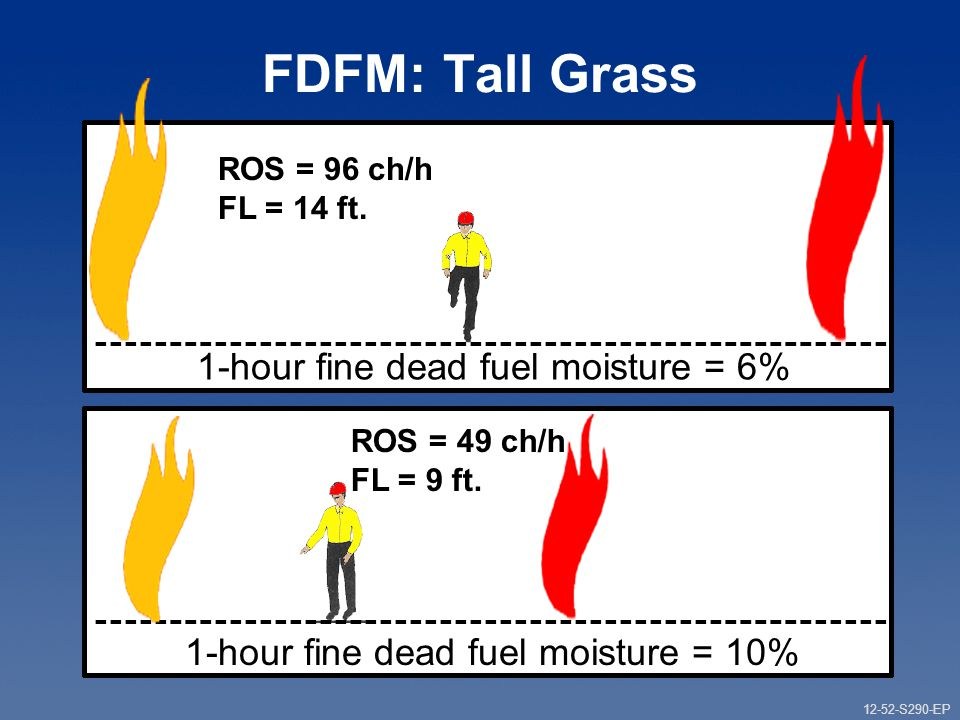 12-52-S290-EP Gauging Fire Behavior and Guiding Fireline Decisions Unit 12 Part 1 FDFM: Tall Grass 1-hour fine dead fuel moisture = 6% ROS = 96 ch/h FL = 14 ft.