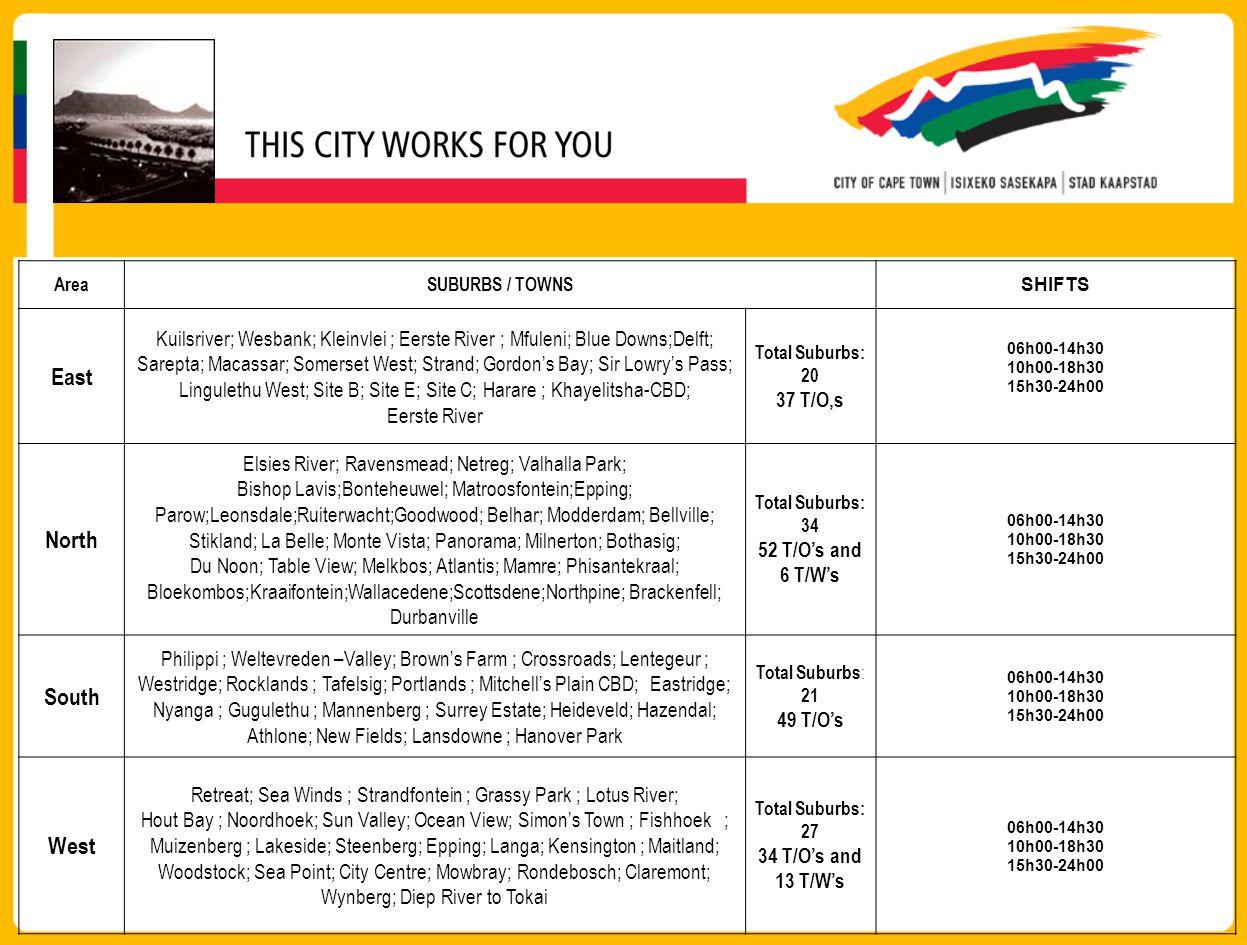 AreaSUBURBS / TOWNS SHIFTS East Kuilsriver; Wesbank; Kleinvlei ; Eerste River ; Mfuleni; Blue Downs;Delft; Sarepta; Macassar; Somerset West; Strand; Gordon's Bay; Sir Lowry's Pass; Lingulethu West; Site B; Site E; Site C; Harare ; Khayelitsha-CBD; Eerste River Total Suburbs: 20 37 T/O,s 06h00-14h30 10h00-18h30 15h30-24h00 North Elsies River; Ravensmead; Netreg; Valhalla Park; Bishop Lavis;Bonteheuwel; Matroosfontein;Epping; Parow;Leonsdale;Ruiterwacht;Goodwood; Belhar; Modderdam; Bellville; Stikland; La Belle; Monte Vista; Panorama; Milnerton; Bothasig; Du Noon; Table View; Melkbos; Atlantis; Mamre; Phisantekraal; Bloekombos;Kraaifontein;Wallacedene;Scottsdene;Northpine; Brackenfell; Durbanville Total Suburbs: 34 52 T/O's and 6 T/W's 06h00-14h30 10h00-18h30 15h30-24h00 South Philippi ; Weltevreden –Valley; Brown's Farm ; Crossroads; Lentegeur ; Westridge; Rocklands ; Tafelsig; Portlands ; Mitchell's Plain CBD; Eastridge; Nyanga ; Gugulethu ; Mannenberg ; Surrey Estate; Heideveld; Hazendal; Athlone; New Fields; Lansdowne ; Hanover Park Total Suburbs : 21 49 T/O's 06h00-14h30 10h00-18h30 15h30-24h00 West Retreat; Sea Winds ; Strandfontein ; Grassy Park ; Lotus River; Hout Bay ; Noordhoek; Sun Valley; Ocean View; Simon's Town ; Fishhoek ; Muizenberg ; Lakeside; Steenberg; Epping; Langa; Kensington ; Maitland; Woodstock; Sea Point; City Centre; Mowbray; Rondebosch; Claremont; Wynberg; Diep River to Tokai Total Suburbs: 27 34 T/O's and 13 T/W's 06h00-14h30 10h00-18h30 15h30-24h00