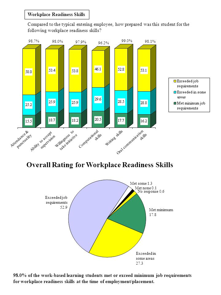 Workplace Readiness Skills Compared to the typical entering employee, how prepared was this student for the following workplace readiness skills? 98.7