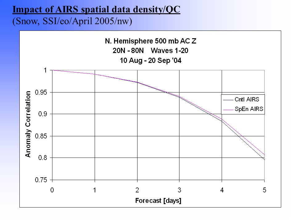 Impact of AIRS spatial data density/QC (Snow, SSI/eo/April 2005/nw)