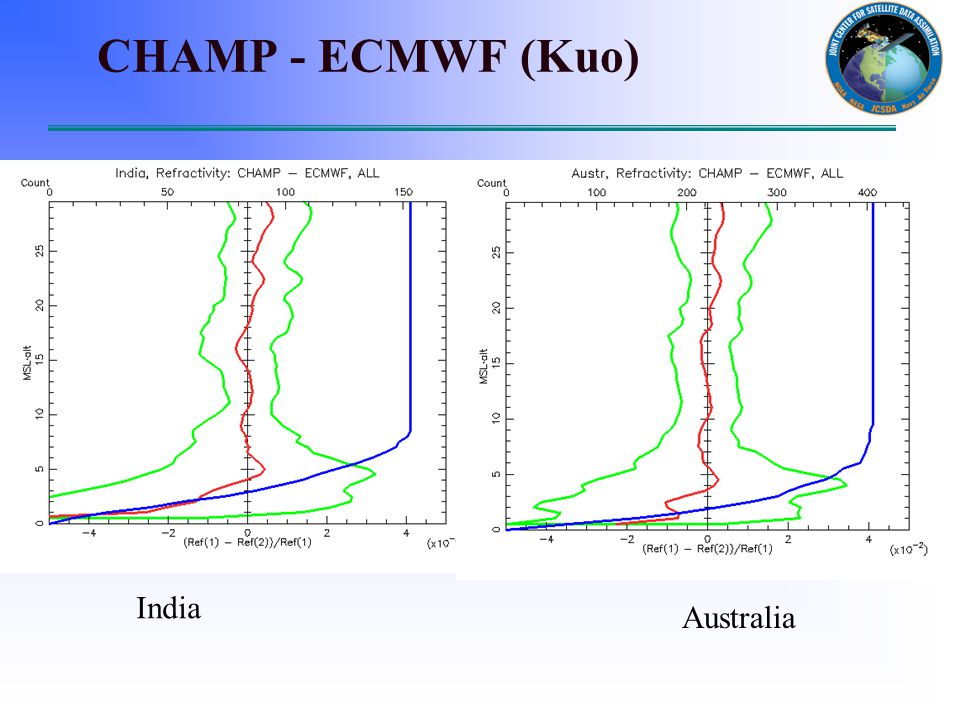 CHAMP - ECMWF (Kuo) India Australia