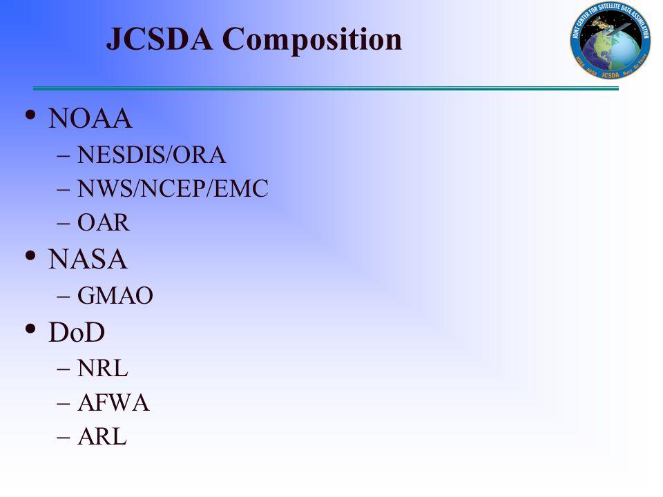 JCSDA Composition NOAA  NESDIS/ORA  NWS/NCEP/EMC  OAR NASA  GMAO DoD  NRL  AFWA  ARL
