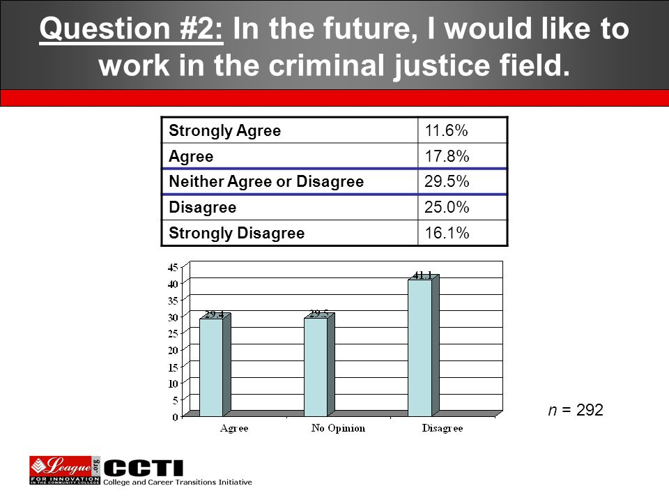 Question #2: In the future, I would like to work in the criminal justice field.