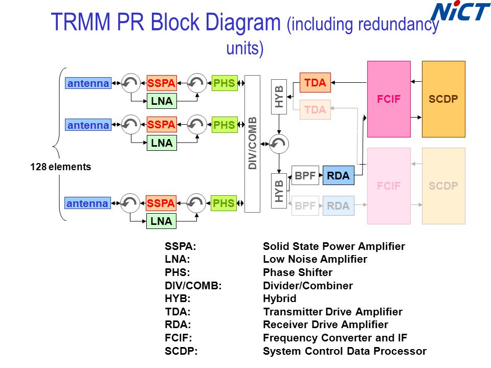 TRMM PR Block Diagram (including redundancy units) SSPA:Solid State Power Amplifier LNA:Low Noise Amplifier PHS:Phase Shifter DIV/COMB:Divider/Combiner HYB:Hybrid TDA:Transmitter Drive Amplifier RDA:Receiver Drive Amplifier FCIF:Frequency Converter and IF SCDP:System Control Data Processor DIV/COMB HYB TDA RDA TDA BPFRDA FCIFSCDP FCIFSCDP BPF antenna SSPA LNA PHS antenna SSPA LNA PHS antenna SSPA LNA PHS 128 elements