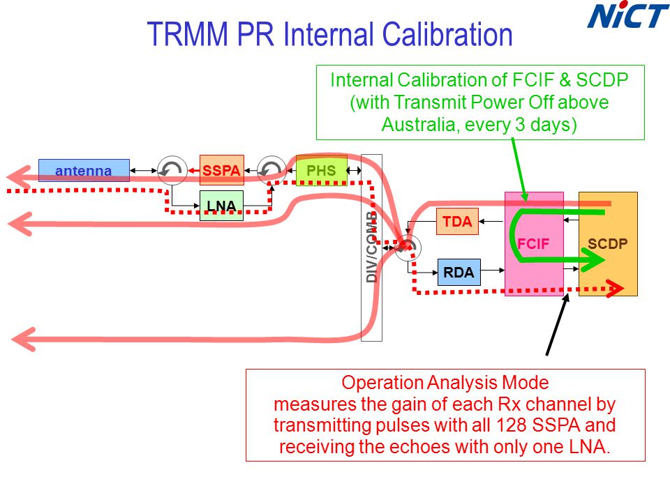 TRMM PR Internal Calibration DIV/COMB RDA TDA FCIFSCDP antenna SSPA LNA PHS Operation Analysis Mode measures the gain of each Rx channel by transmitting pulses with all 128 SSPA and receiving the echoes with only one LNA.