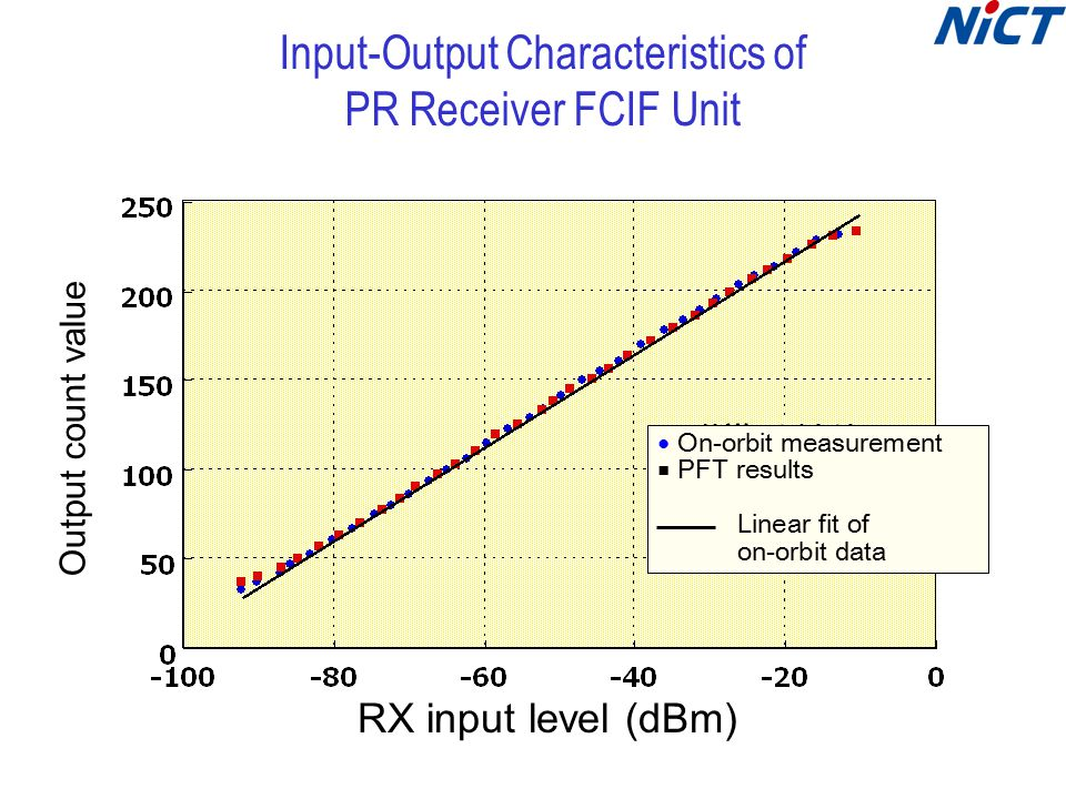 Input-Output Characteristics of PR Receiver FCIF Unit RX input level (dBm) Output count value ● On-orbit measurement ■ PFT results Linear fit of on-orbit data