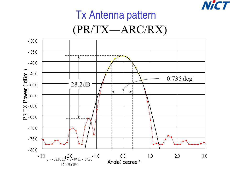 (PR/TX―ARC/RX) 0.735 deg 28.2dB Tx Antenna pattern