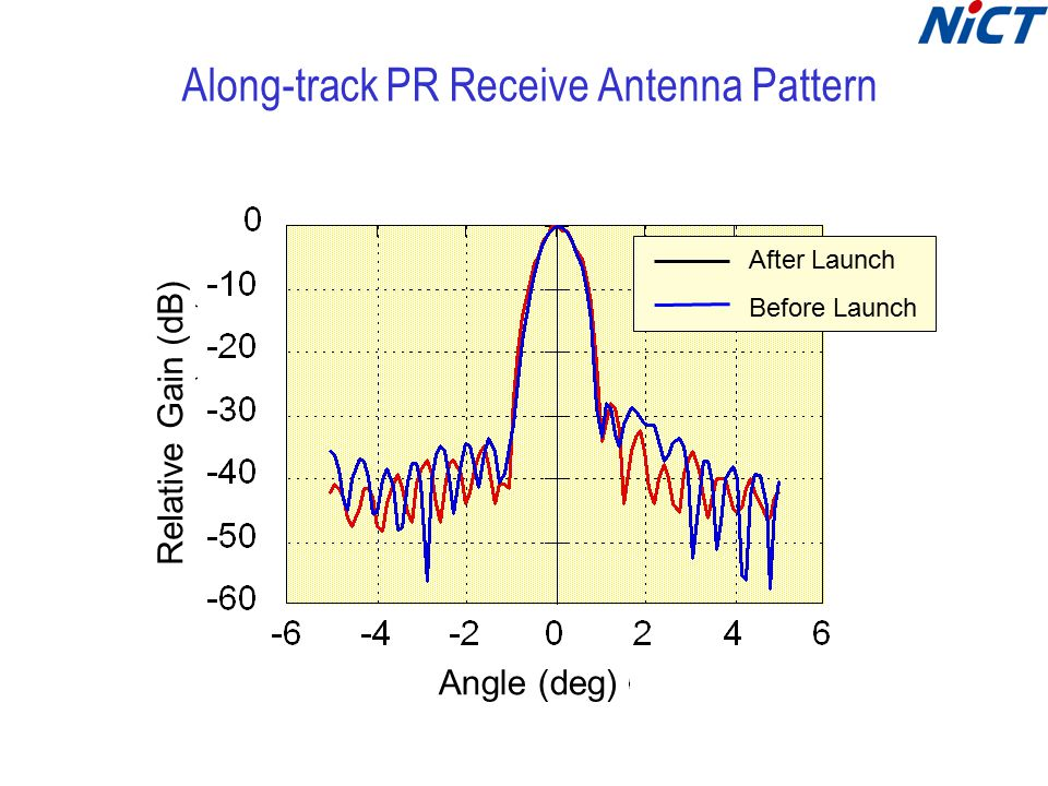Along-track PR Receive Antenna Pattern Angle (deg) Relative Gain (dB) After Launch Before Launch