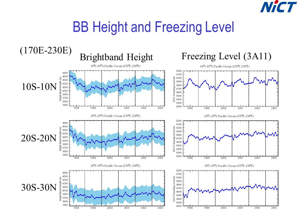 BB Height and Freezing Level Brightband Height Freezing Level (3A11) 10S-10N 30S-30N 20S-20N (170E-230E)