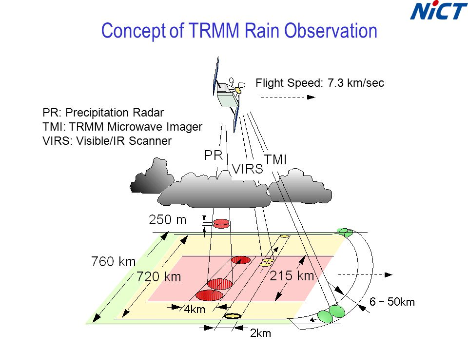 Concept of TRMM Rain Observation Flight Speed: 7.3 km/sec PR: Precipitation Radar TMI: TRMM Microwave Imager VIRS: Visible/IR Scanner