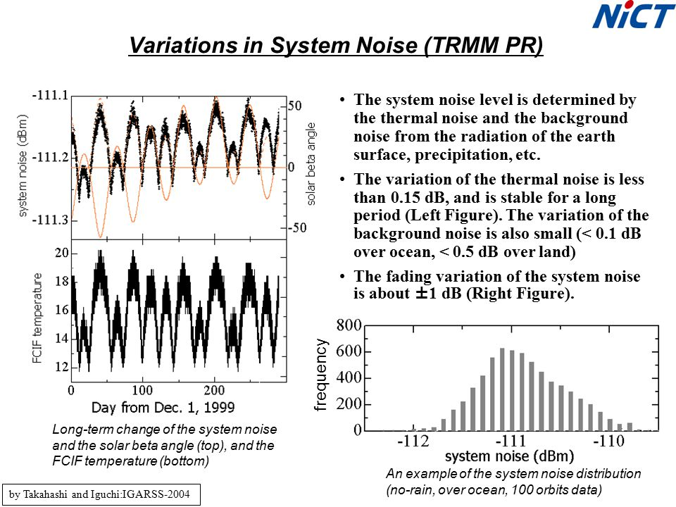 Variations in System Noise (TRMM PR) by Takahashi and Iguchi:IGARSS-2004 The system noise level is determined by the thermal noise and the background noise from the radiation of the earth surface, precipitation, etc.