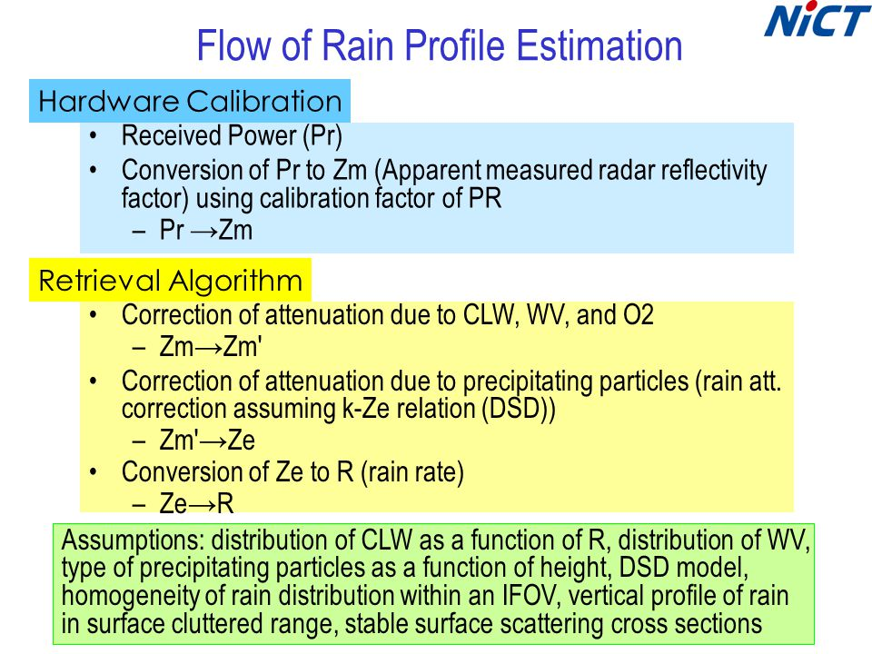 Flow of Rain Profile Estimation Received Power (Pr) Conversion of Pr to Zm (Apparent measured radar reflectivity factor) using calibration factor of PR –Pr →Zm Assumptions: distribution of CLW as a function of R, distribution of WV, type of precipitating particles as a function of height, DSD model, homogeneity of rain distribution within an IFOV, vertical profile of rain in surface cluttered range, stable surface scattering cross sections Hardware Calibration Retrieval Algorithm Correction of attenuation due to CLW, WV, and O2 –Zm→Zm Correction of attenuation due to precipitating particles (rain att.