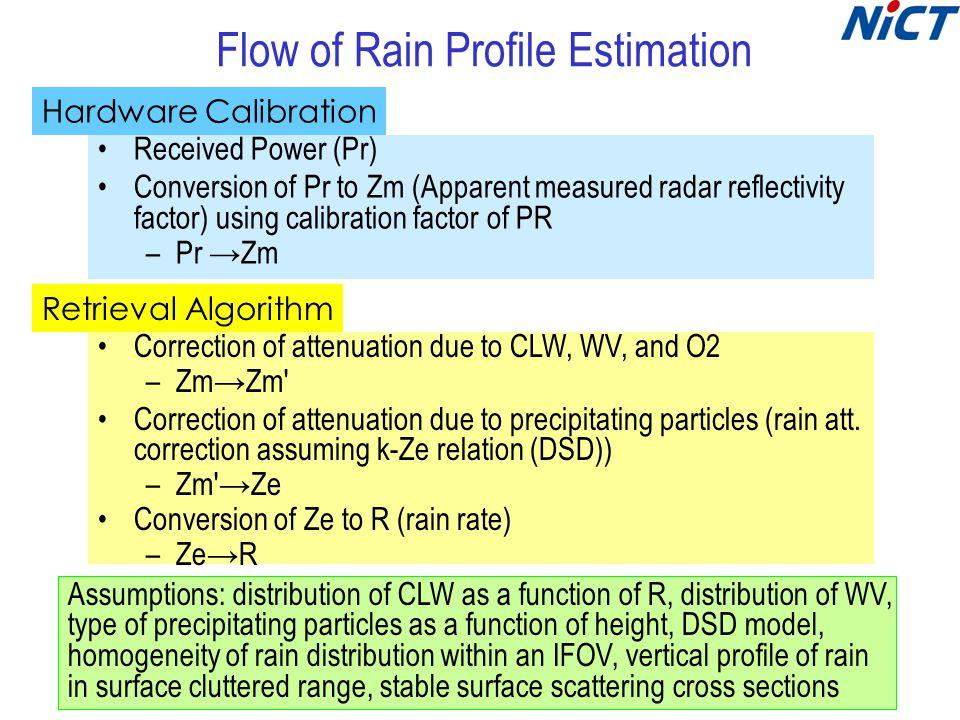 Tropical Rainfall Anomalies (TRMM Land Retrievals)