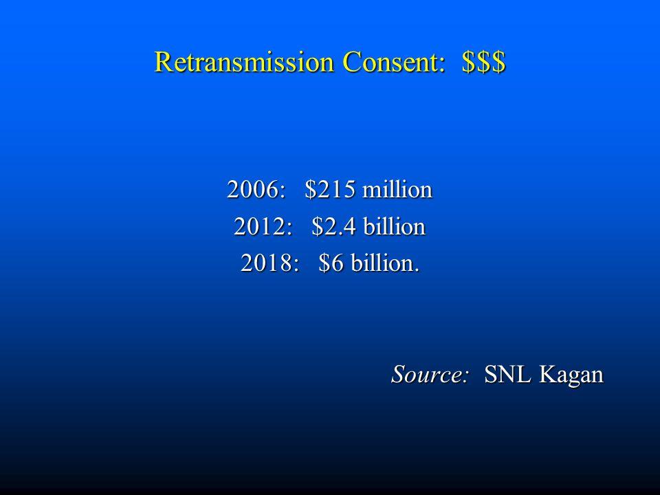 Retransmission Consent: $$$ 2006: $215 million 2012: $2.4 billion 2018: $6 billion. Source: SNL Kagan
