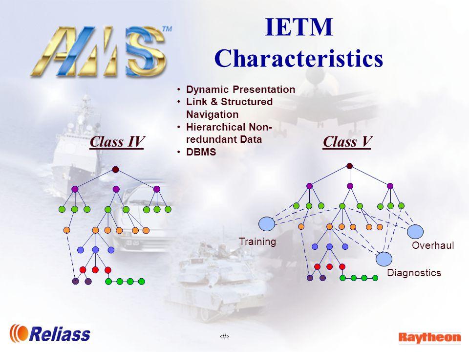 4 IETM Characteristics Class IV Dynamic Presentation Link & Structured Navigation Hierarchical Non- redundant Data DBMS