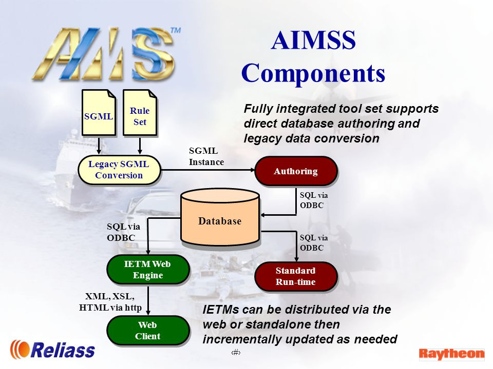 6 AIMSS Authoring & Standard Run-time n Authoring ä C++ 32-bit MS Windows application leveraging Microsoft COM ä Open database architecture employing ADO/ODBC ä DTD independent –DTD generic layer enforced –Customizable content specific layer ä WYSIWYG - What you see is what you get Integrated Authoring and Run-time System ä SGML import capability or author directly to the IETM database ä Supports versioning, distributed authoring, and incremental update n Standard Run-time ä U.S.