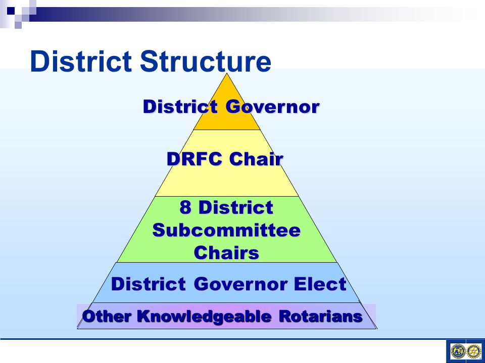 District Structure DRFC Chair District Governor 8 District SubcommitteeChairs District Governor Elect Other Knowledgeable Rotarians