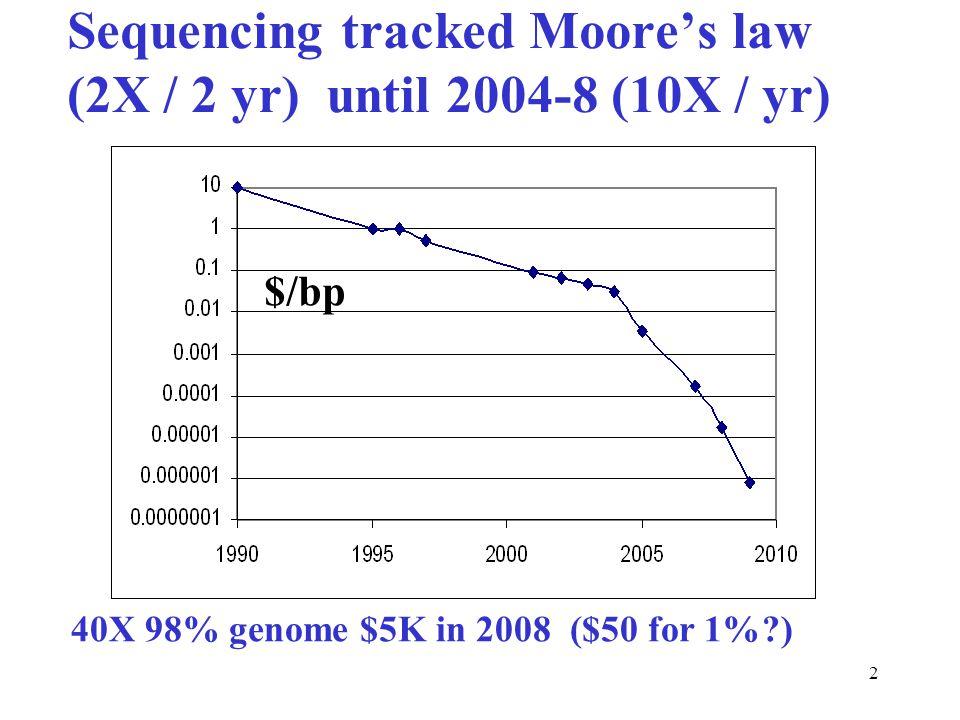 13 N-region lengths in circulating B-cells 8 9 10 11 12 13 14 15 16 17 18 19 20 21 22 23 24 Length (aa)