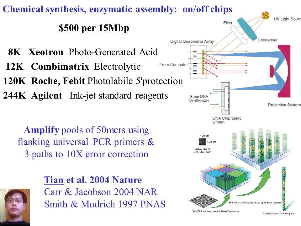 6 1 open-architecture hardware, software, wetware Polonator $150K - 2 billion beads/run e.g.