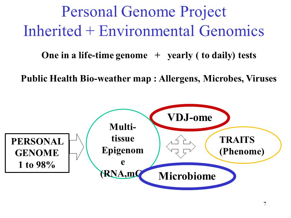 8 PGP Microbiome  Resistome: 18 Antibiotics Dantas, Sommer, Church unpublished