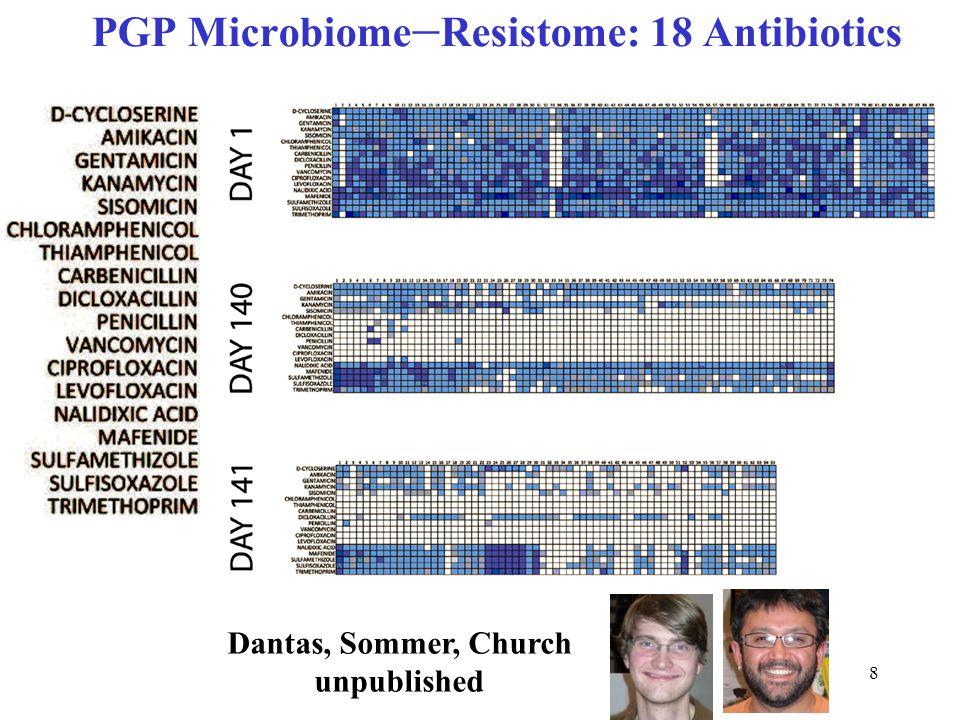 9 Multiple Phyla Subsisting on 18 Antibiotics Dantas Sommer Church Science 2008
