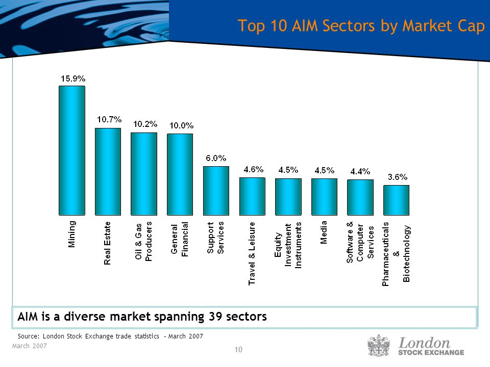 March 2007 10 Top 10 AIM Sectors by Market Cap Source: London Stock Exchange trade statistics – March 2007 AIM is a diverse market spanning 39 sectors