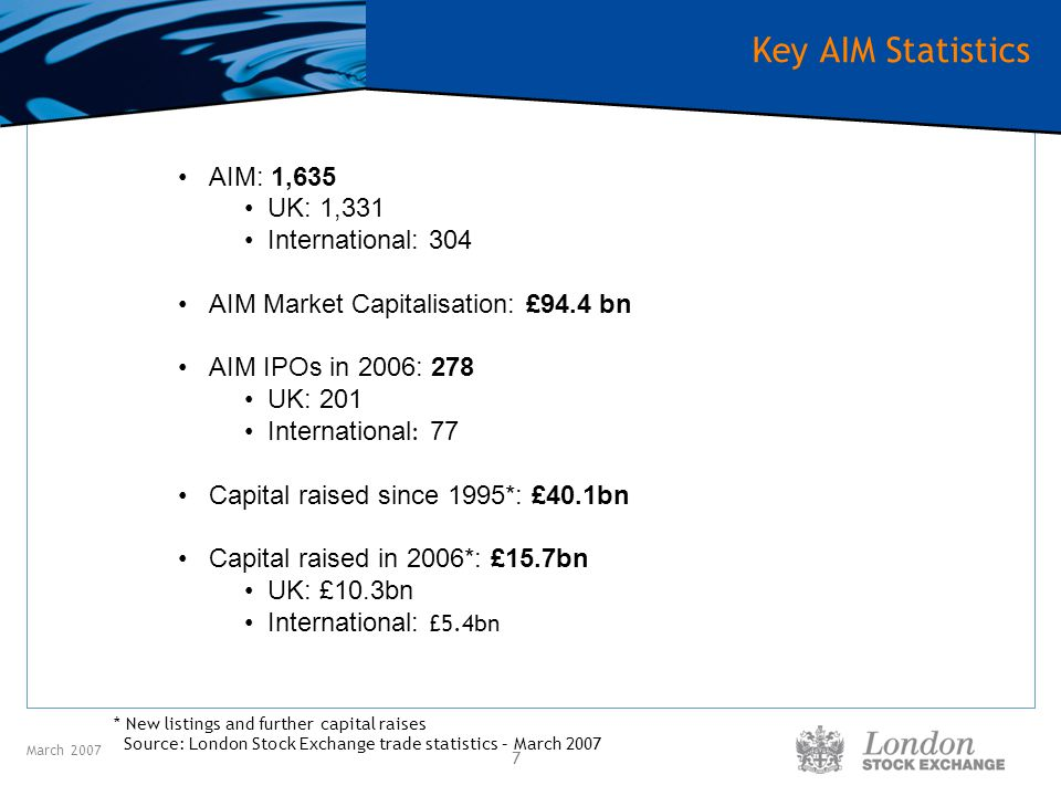 March 2007 8 AIM Money Raised (£bn) Source: London Stock Exchange, March 2007 AIM is more than an IPO market, it provides companies with high quality long term institutional liquidity and the ability to raise further capital to fund future growth