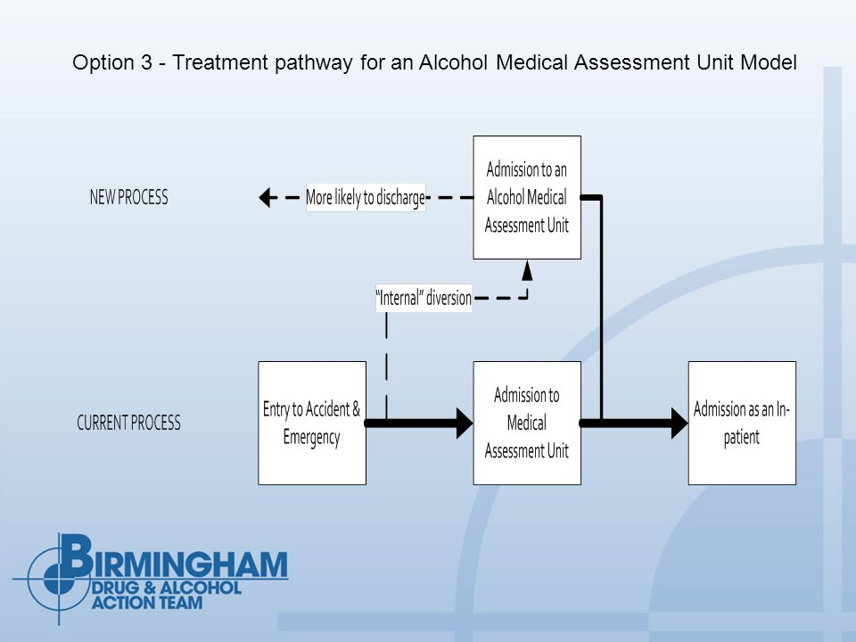 Option 3 - Treatment pathway for an Alcohol Medical Assessment Unit Model