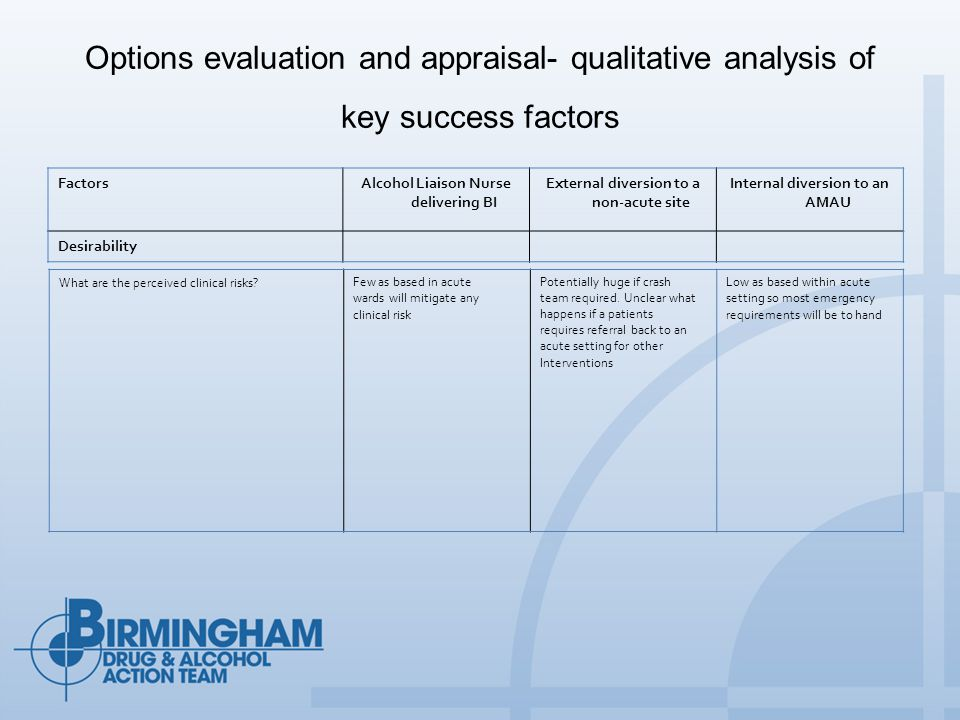 Options evaluation and appraisal- qualitative analysis of key success factors FactorsAlcohol Liaison Nurse delivering BI External diversion to a non-acute site Internal diversion to an AMAU Desirability What are the perceived clinical risks?Few as based in acute wards will mitigate any clinical risk Potentially huge if crash team required.