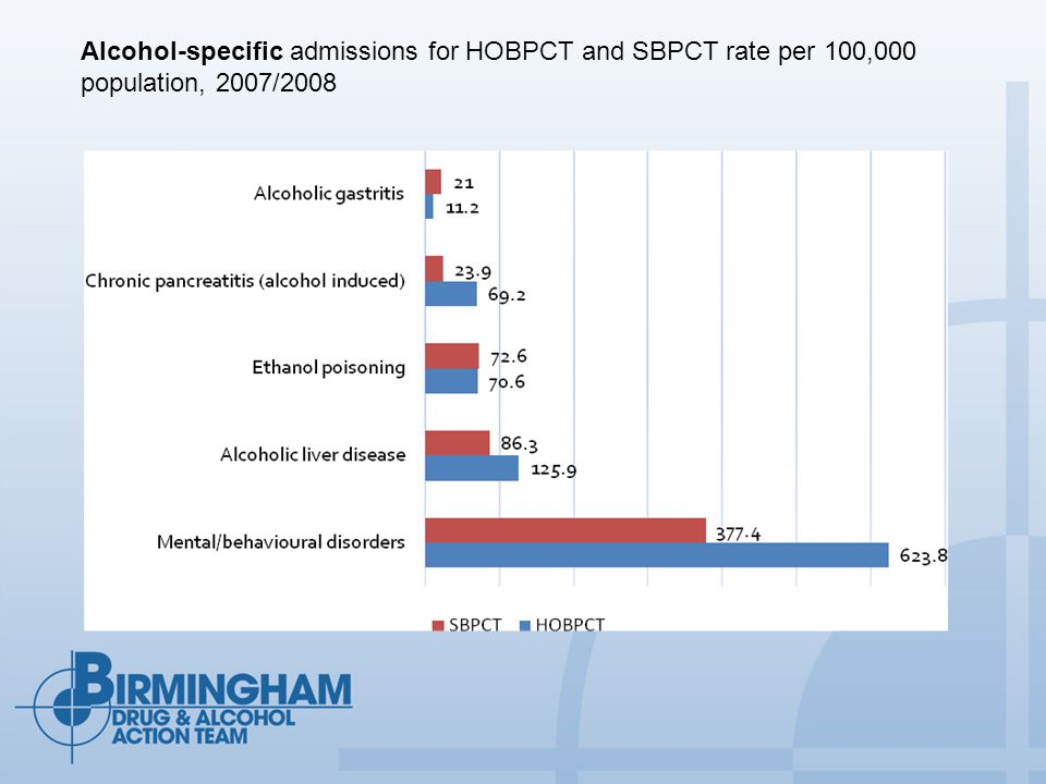 Alcohol-specific admissions for HOBPCT and SBPCT rate per 100,000 population, 2007/2008