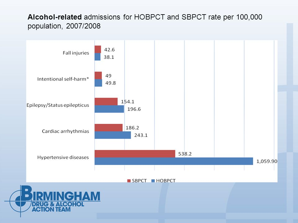 The number of admissions by individuals by Birmingham residents, 2007/2008 Number of times a patient was admitted Number of patientsTotal number of admissions 1846 2390780 3168504 4-5121273 6-1074544 >1020306
