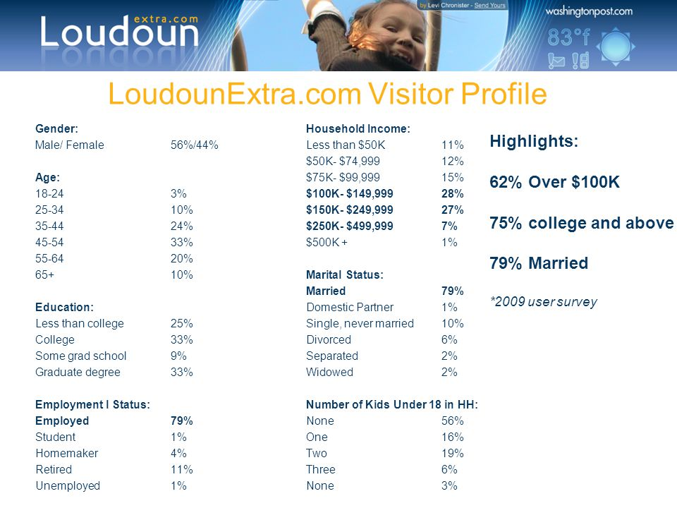 LoudounExtra.com Visitor Profile Gender:Household Income: Male/ Female56%/44%Less than $50K11% $50K- $74,99912% Age:$75K- $99,99915% 18-243%$100K- $14